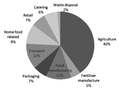 Figure 3: GHG Emissions in the UK Food System.