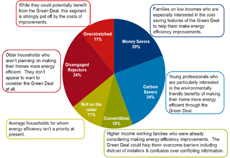 Source: Research Report on the Green Deal Segmentation (https://www.gov.uk/government/uploads/system/uploads/attachment_data/file/49750/Green_Deal_segmentation_-_research_report.pdf)