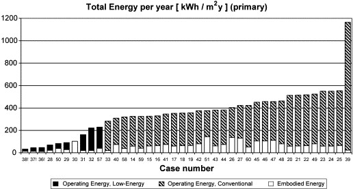 Sartori, I., Hestnes, A. G. (2007). Energy use in the life cycle of conventional and low-energy buildings: a review article. Energy and Buildings, 39 (3), 249-257.