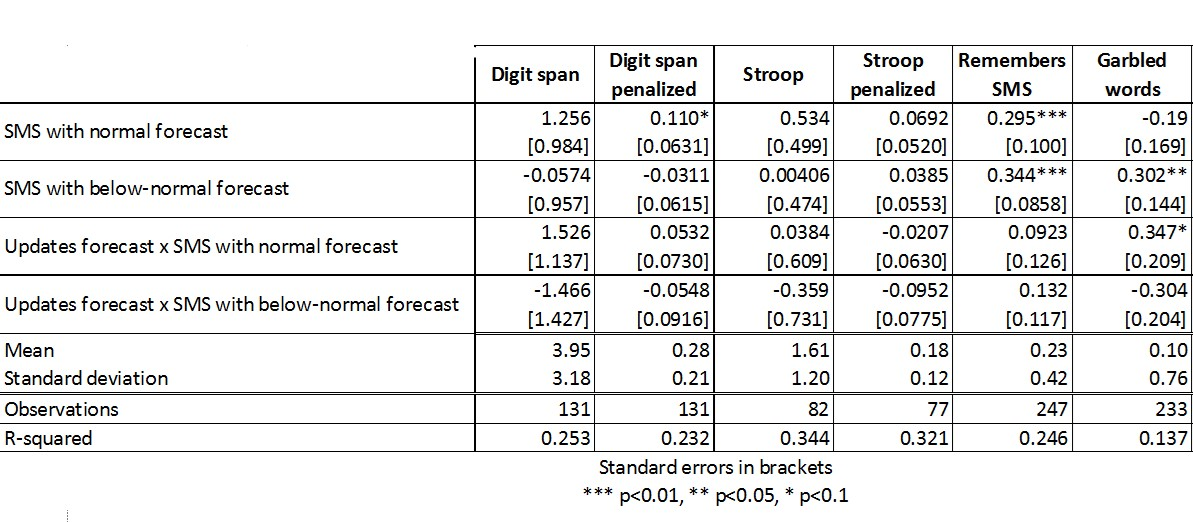 """Notes: (1) """"Digit span"""" is a memory test, in which respondents had to correctly type a 5-digit number right after hearing it; """"Stroop"""" is an attention test, in which respondents have to type the number of times they heard a specific number in a sequence; the """"penalized"""" versions adjust respondents' scores by the length of the interval they took to answer it; """"Remembers SMS"""" is a memory test which assesses whether respondents remember the content of the SMS received; and """"Garbled words"""" is an attention test, in which respondents must indicate whether they heard the word """"husband"""" (a neutral word) or """"water"""" in a sequence of four metalized-speech words, where respondent's score is given by the differential performance in the water-related task versus the neutral task. (2) Regression controls are gender, age, schooling, crops, animals, whether individuals believe in a rule of thumb about rainfall determination, enrolee status in Bolsa-Família (Brazil´s flagship conditional cash transfer program) and Garantia-Safra (national inclement weather insurance program), income bracket, ownership of checking and savings account, plot property rights, ownership of plot-related assets, and access to irrigation. (3) The number of observations in each column is the intersection of the number of individuals who answered all questions for the control variables and completed the cognitive test in this pilot wave."""