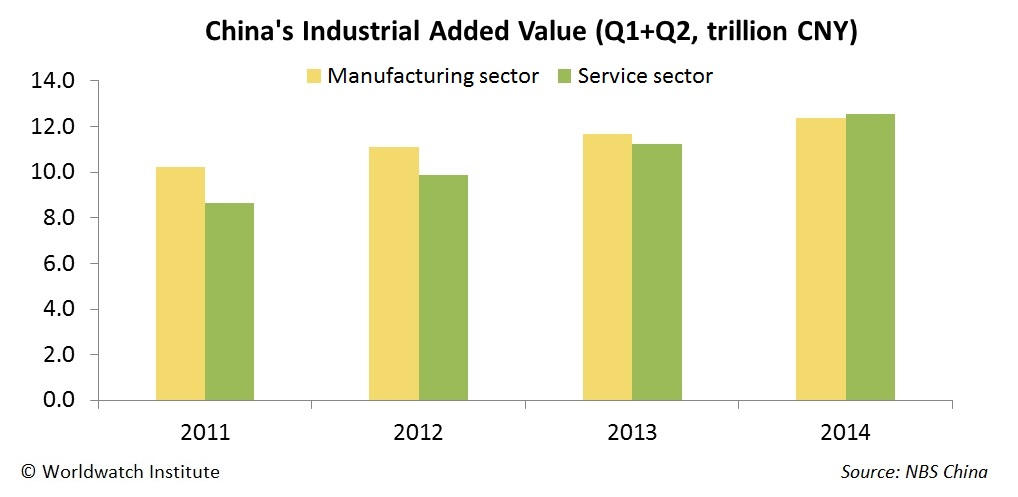 Figure 2. Value-added of China's Manufacturing and Service Sectors Note: The Figure compares data for the first two quarters of the given years. Source: NBS China