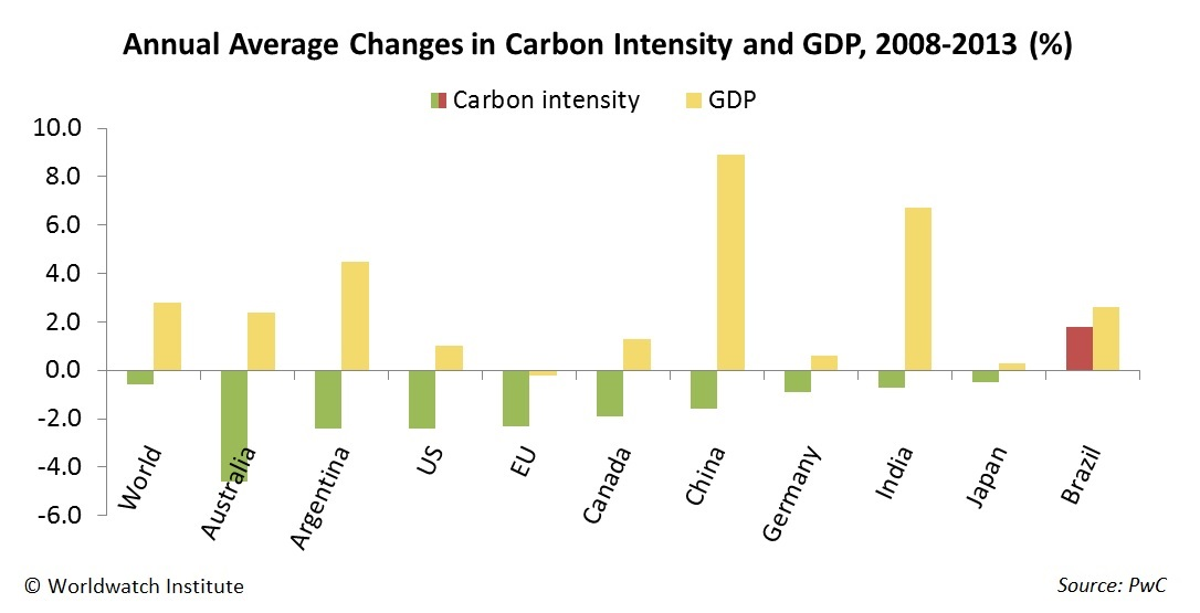Figure 3. Annual Average Changes in Carbon Intensity and GDP, World and Selected Countries, 2008–13. Source: PwC